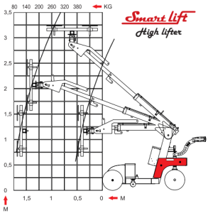 Smartlift Glassløfter diagram